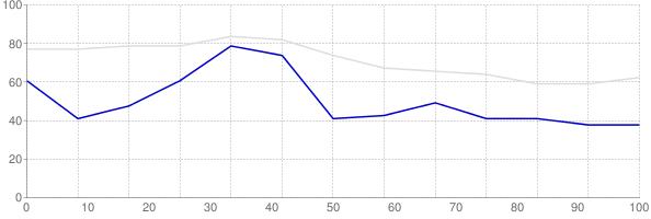 Rental vacancy rate in Vermont